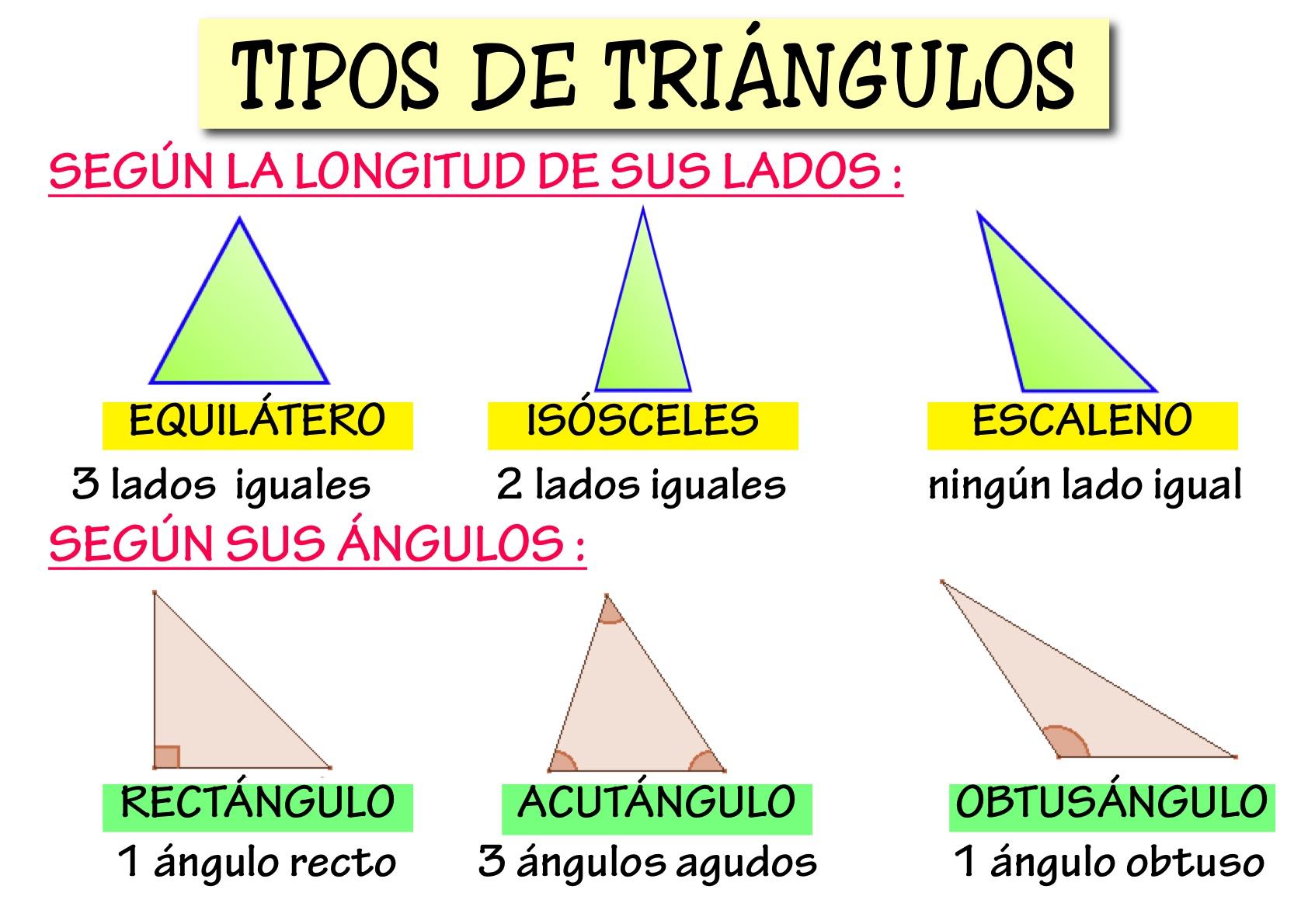 Cuadros sinópticos sobre la clasificación de los triángulos en ...