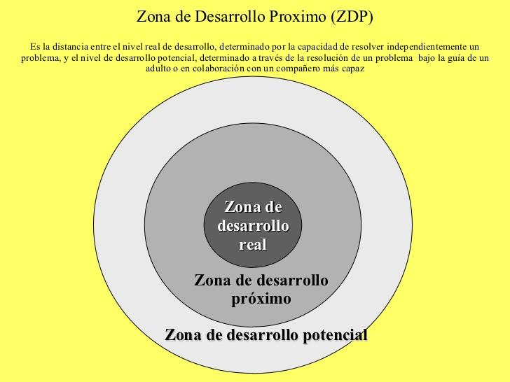 zonavogostky-zonas-de-desarrollo-proximo-8-728