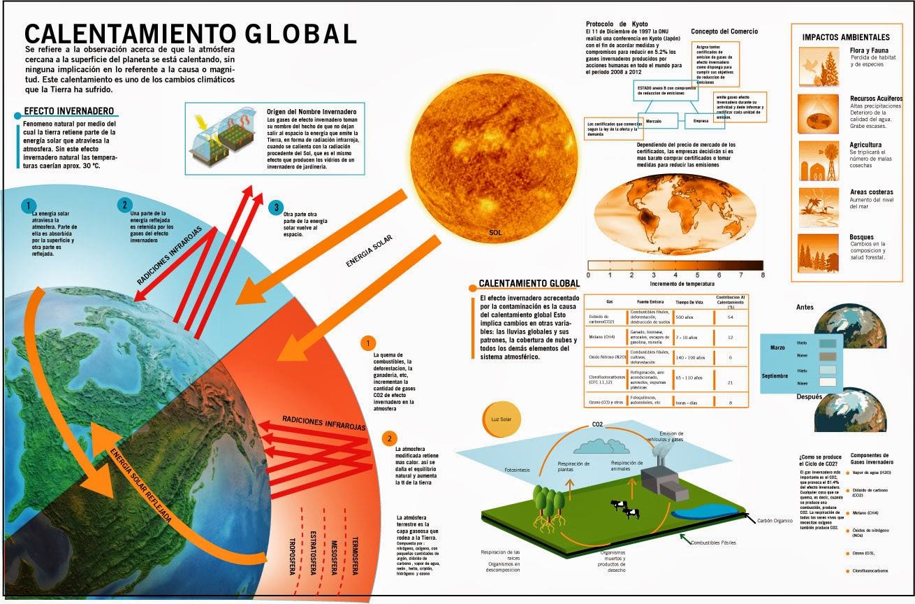 Calentamiento global causas y consecuencias pdf