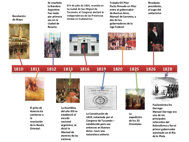 independencialineadetiempodeargentina1810-1853-121106170421-phpapp02-thumbnail-4