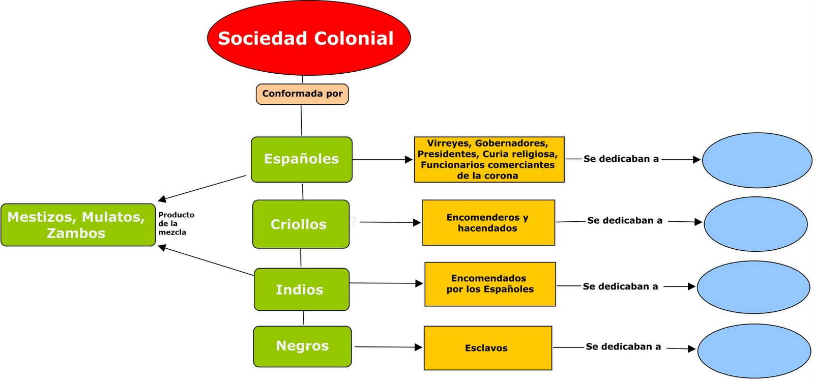 piramideSociedad Colonial 001