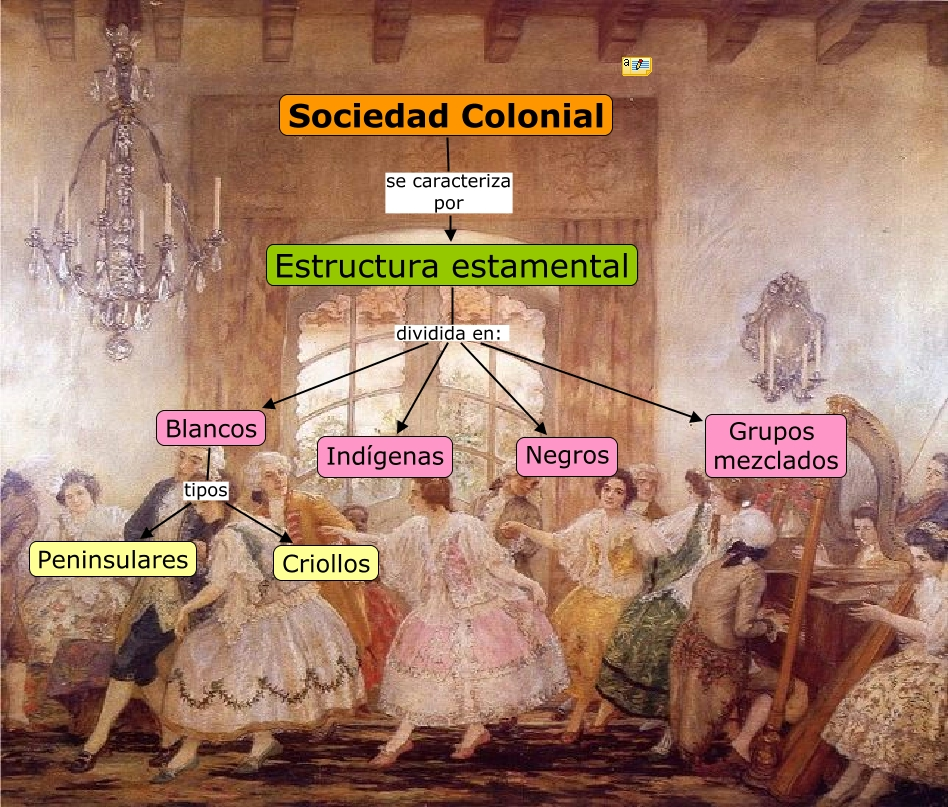 piramideSociedad Colonial.cmap