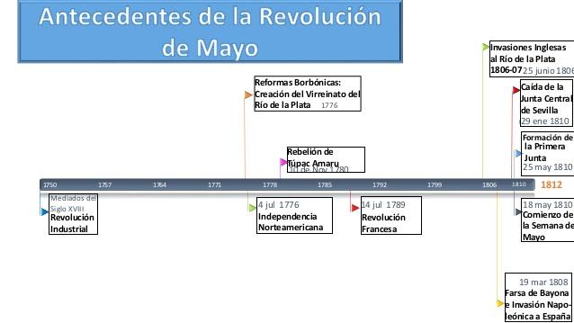 revolucioninea-de-tiempo-antecedentes-de-la-revolucin-de-mayo-1-638