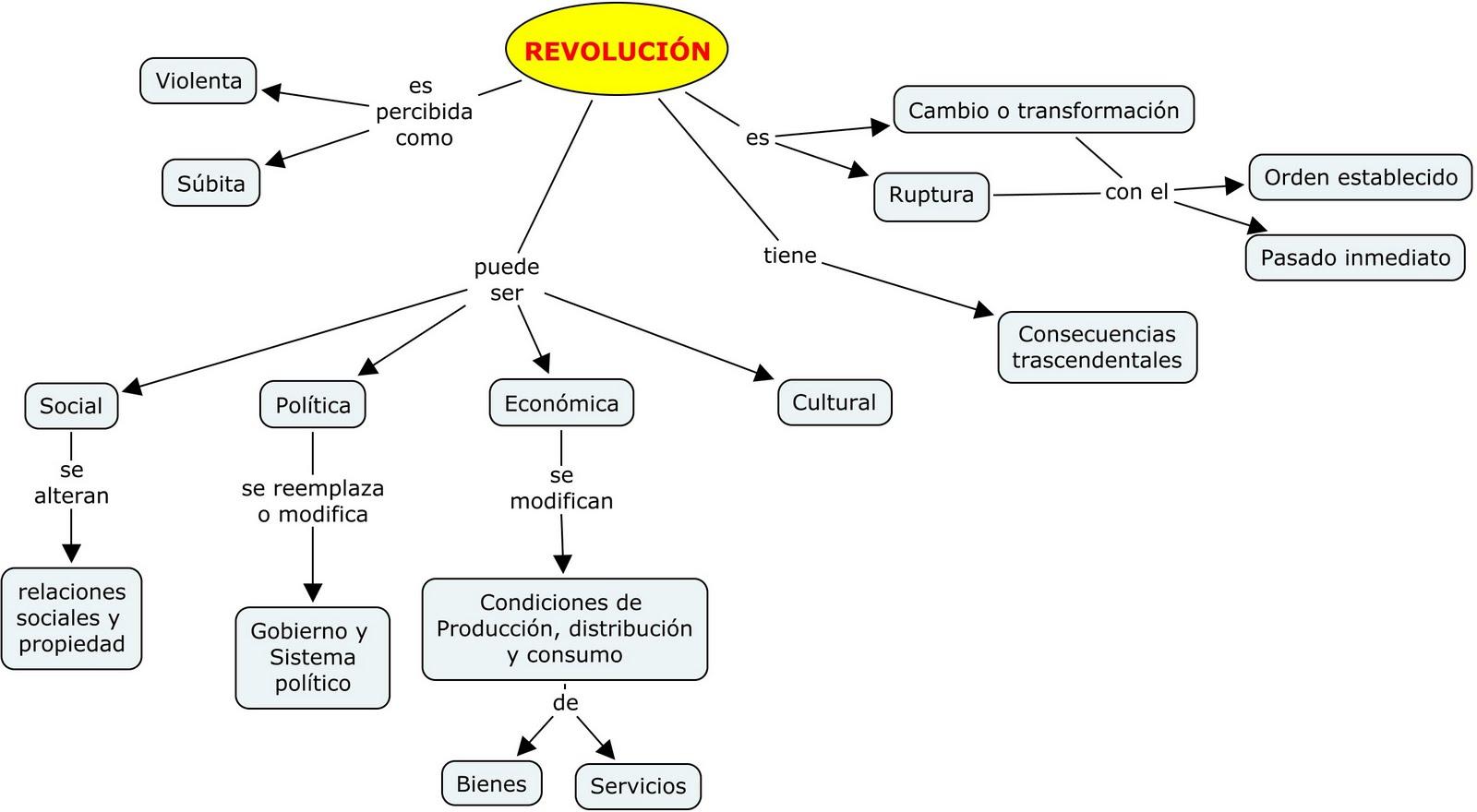 revolucionmapa-conceptual-del-25-de-mayo-de-1810-Revoluci_n_Qu_es_una_revoluci_n