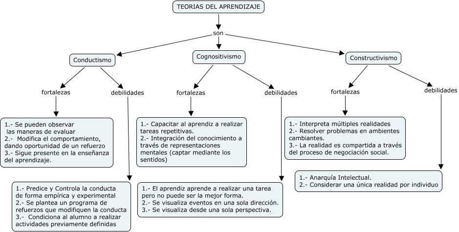 Ventajas y Desventajas del Conductismo, Cognitivismo y Constructivismo