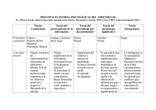 cuadro-comparativo-teorias-del-aprendizaje-1-638