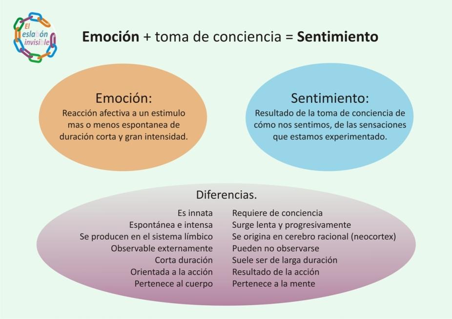 emoción-y-sentimiento.-Diferencias