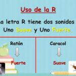 Cuadros comparativos y ejemplos de ortografía de la r y la rr