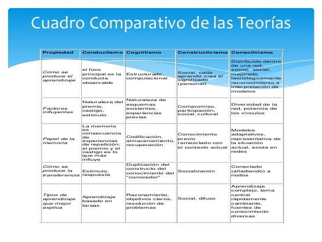 presentacion-teorias-aprendizaje-19-638