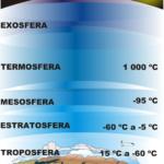 Cuadros sinópticos e imágenes sobre las capas de la Atmosfera