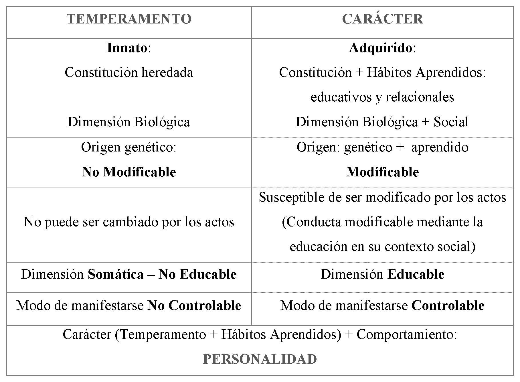 temp-caracter-personalidad