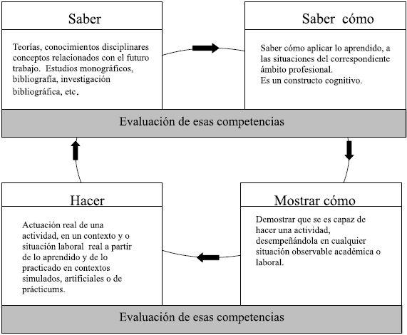 Cuadros Sinopticos Y Comparativos De Los Diferentes Saberes