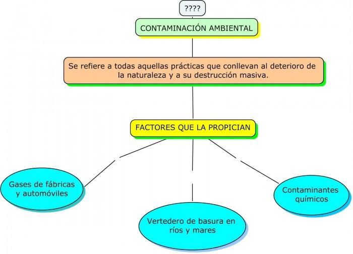 Cuadros comparativos y sin pticos sobre la contaminaci n for Tipos de cuadros