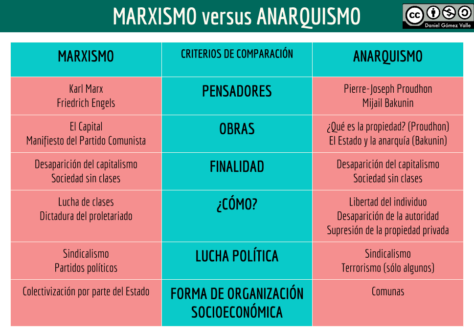 Cuadro comparativo MARXISMO-ANARQUISMO