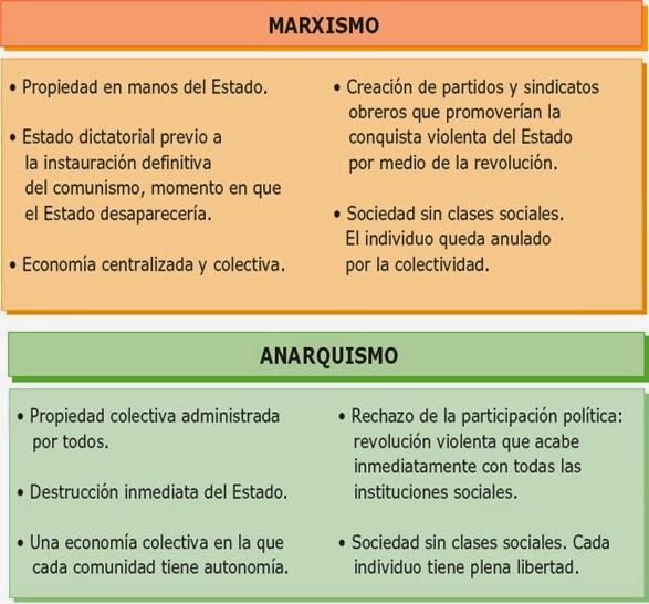 Diferencias Marx-Bakunin