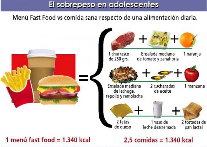 Comida chatarra versus comida sana