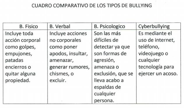 cuadro bullying
