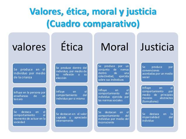 cuadro-comparativo-de-los-valores-etica-moral-y-justicia-4-638