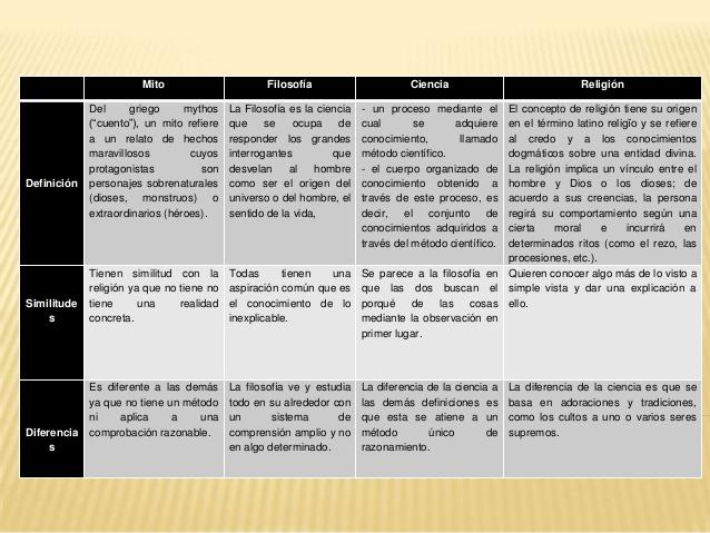 Cuadros Comparativos Entre Ciencia Y Religion Imagenes Cuadro