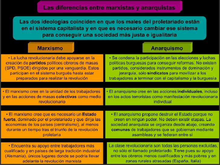emis-documentosrosacurso-2009-10hmcpresentacionescuadro-resumen-marxismo-anarquismo-4-728