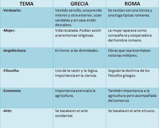 Comparacion Del Matrimonio Romano Y El Actual : Cuadro comparativo entre la cultura griega y romana