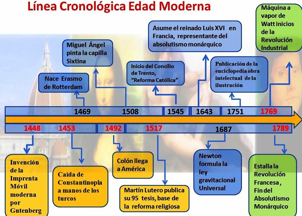 linea-cronologica-de-epoca-moderna123