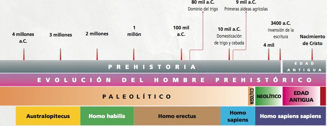 Resultado de imagen de EJES CRONOLOGICOS PREHISTORIA HISTORIA