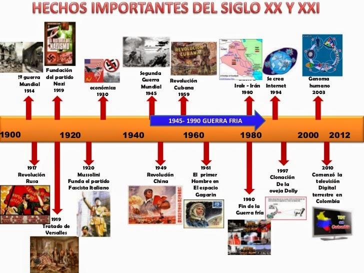 lineaHistoria del siglo XX Y XXI