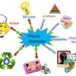Mapa Mental: que es, como se hace, ejemplos