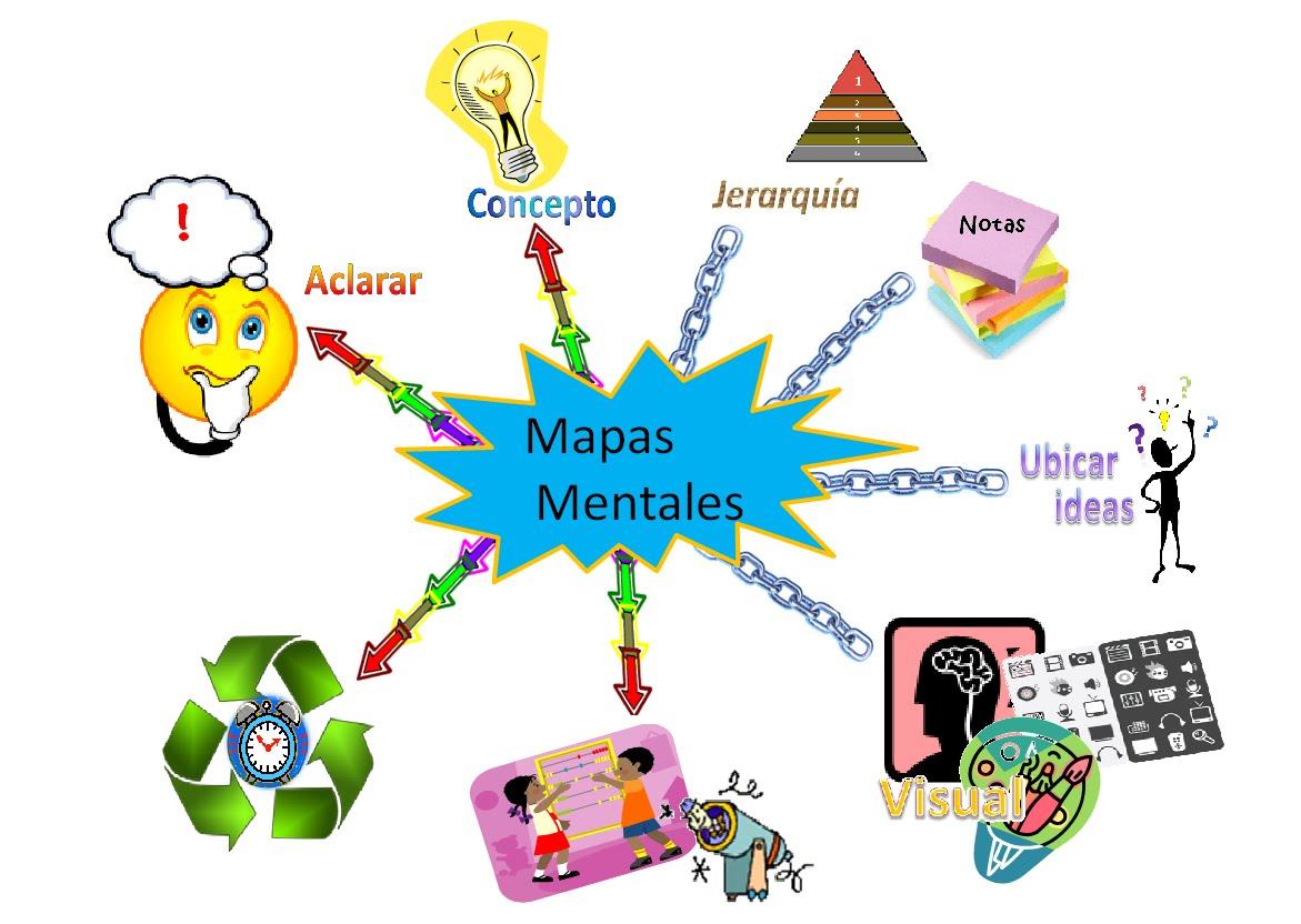 Mapa Mental Que Es Como Se Hace Ejemplos Cuadro Comparativo