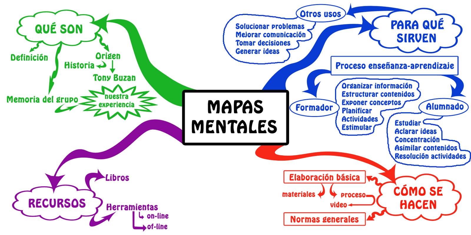 Risultati immagini per mapas mentales ejemplos