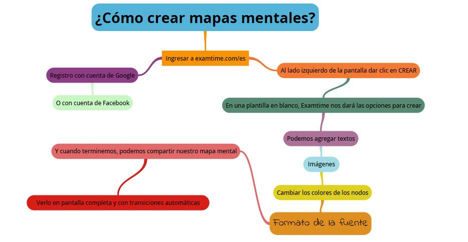 mentalcómo crear mapas mentales