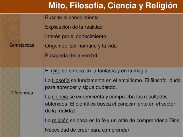 mito-filosofa-ciencia-y-religin-11-2-638