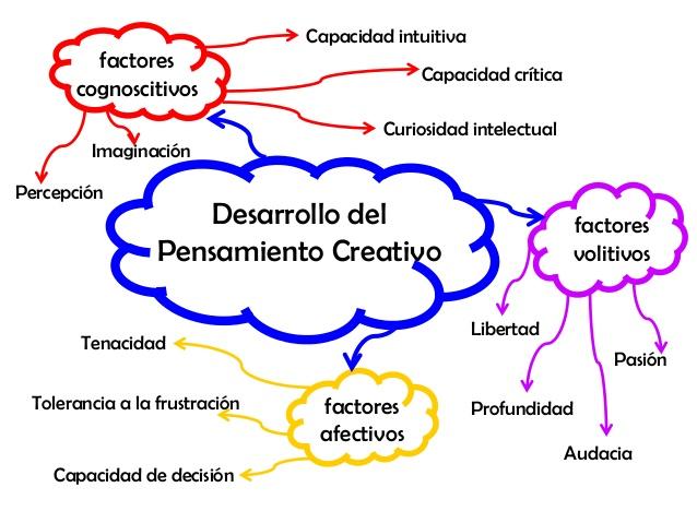 pensamiento-creativo-3-638