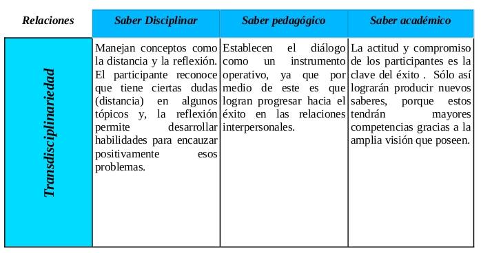tabla-3saberes-transdisciplinariedad-pdf-pc3a1ginas