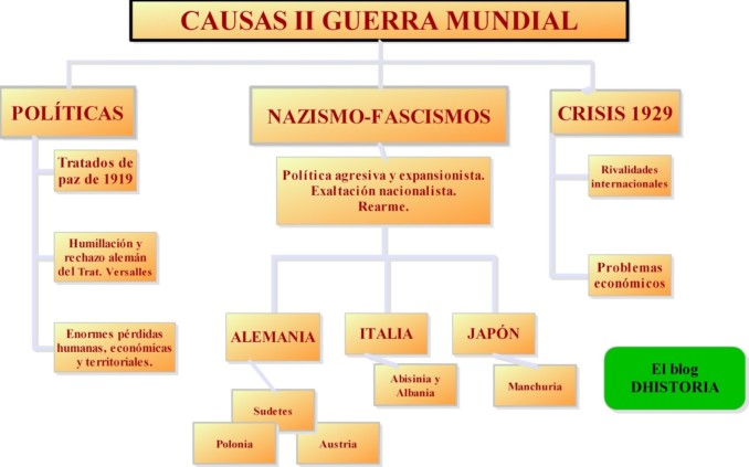CAUSAS II GUERRA-2