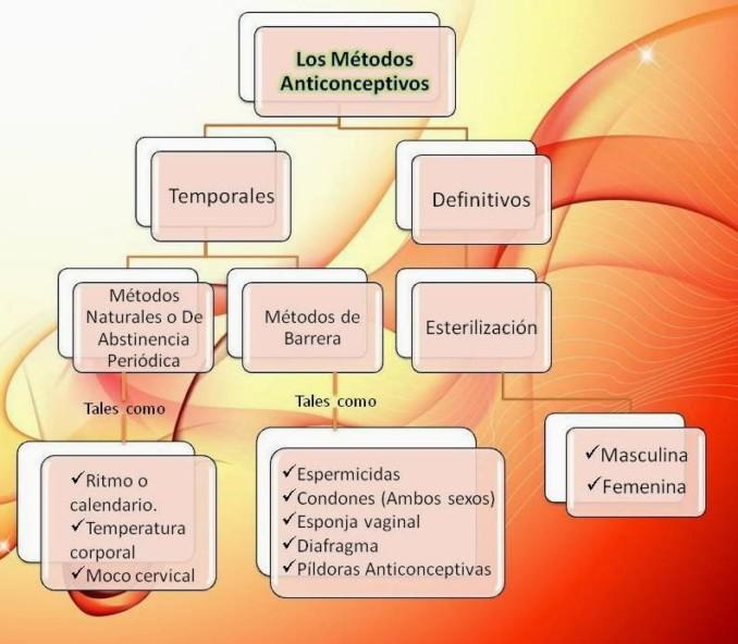 Tipos de metodos anticonceptivos
