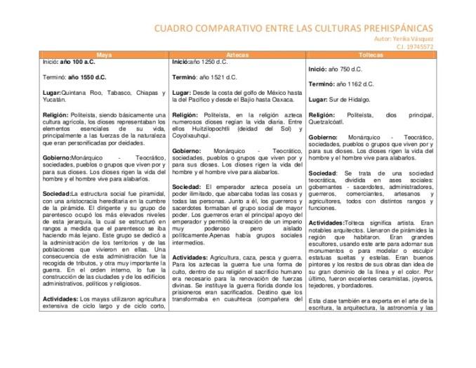 cuadrocomparativoprehispanico-130706175416-phpapp02-thumbnail-4