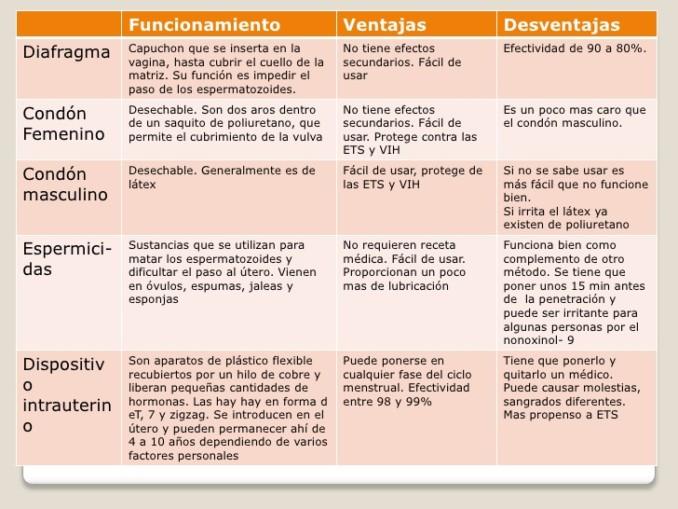 metodos-anticonceptivos-e-interrupcion-del-embarazo-8-728
