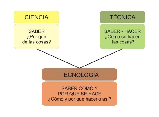 ciencia-tecnica-y-tecnologia