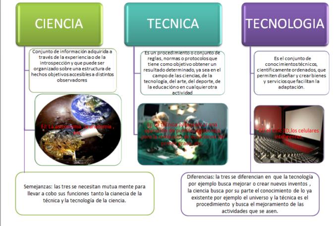 ciencia-tecnicam-y-tecnologia