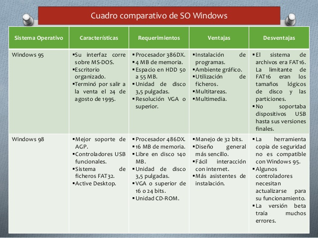 cuadro-comparativo-en-sistemas-operativos-windows-3-638
