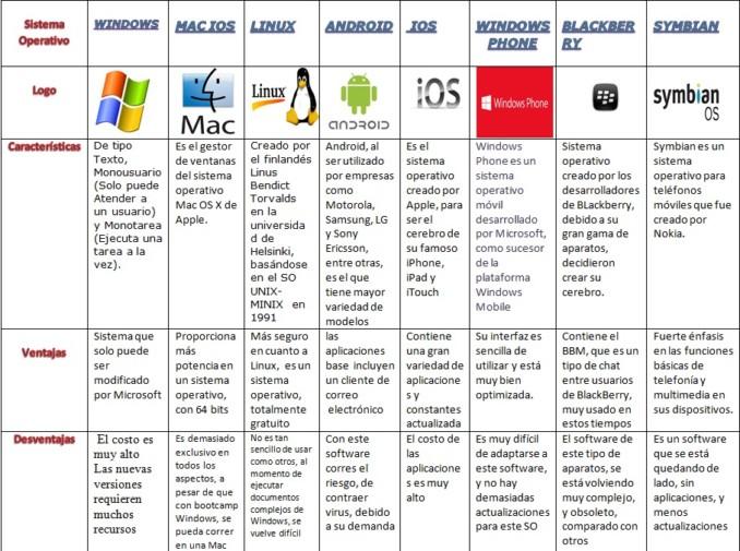 Cuadros comparativos de sistemas operativos | Cuadro