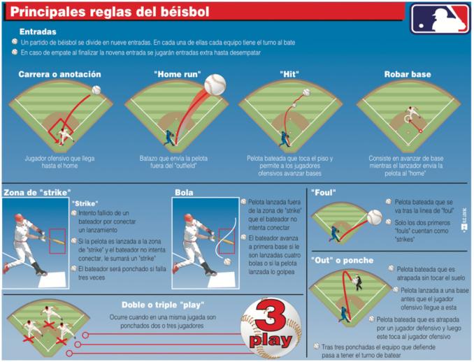 reglas-bc3a1sicas-del-bc3a9isbol