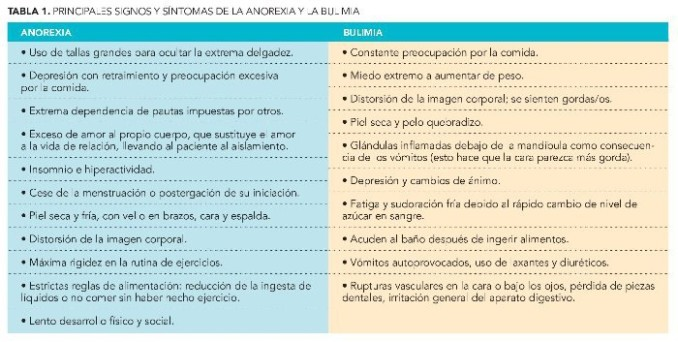 signos-y-sintomas-de-la-anorexia