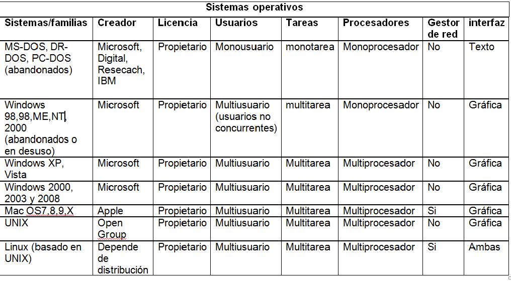 sistemas-operativos-cuadro