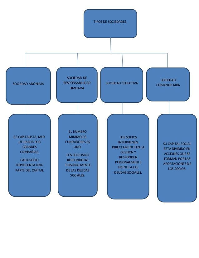sociedades-mercantiles-1-638