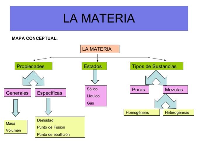 Cuadros Sinopticos Y Comparativos Sobre Materia Y Los Cambios De