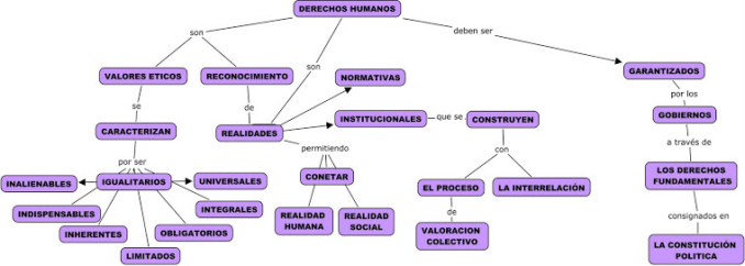 mapa-conceptual-derechos-humanos