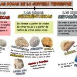 Cuadros sinópticos sobre las rocas, su clasificación y características